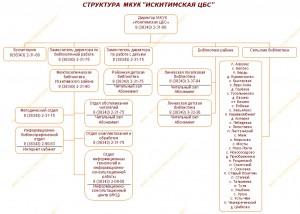 "Структура МКУК ""Искитимская ЦБС"""